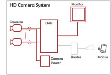 Illustration of HD CCTV Camera System