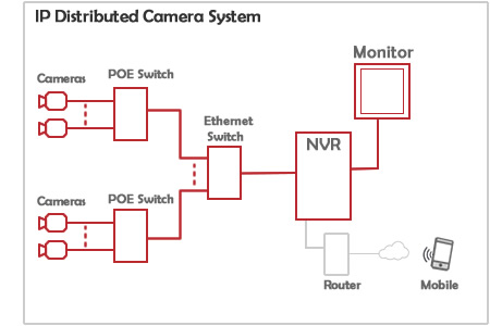 Illustration of Distributed IP Camera System