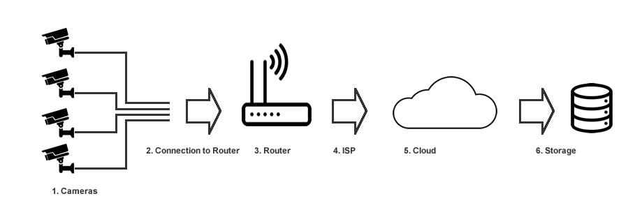 Cloud Storage For Cctv Cameras