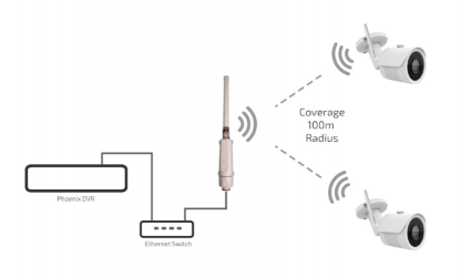 Diagram showing how the wifi cameras connect to the Phoenix DVR using the Patriot