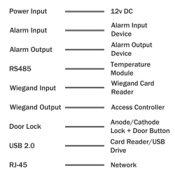 Wiring Schematic Diagram for the access control terminal